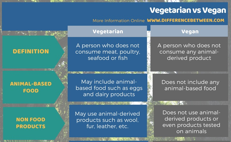 Difference Between Vegetarian and Vegan in Tabular Form