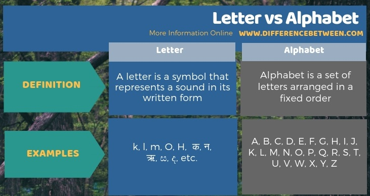Difference Between Letter and Alphabet in Tabular Form