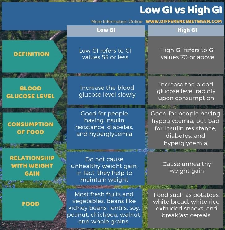 Difference Between Low GI and High GI - Tabular Form
