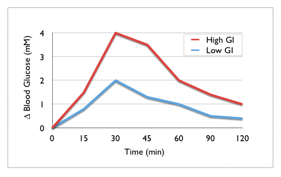 Difference Between Low GI and High GI