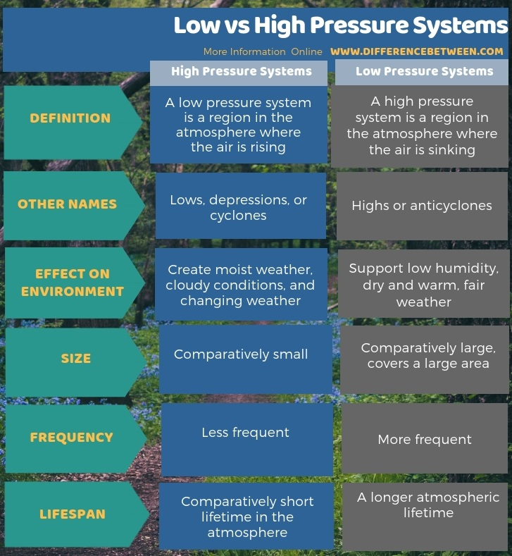 Difference Between Low and High Pressure Systems in Tabular Form