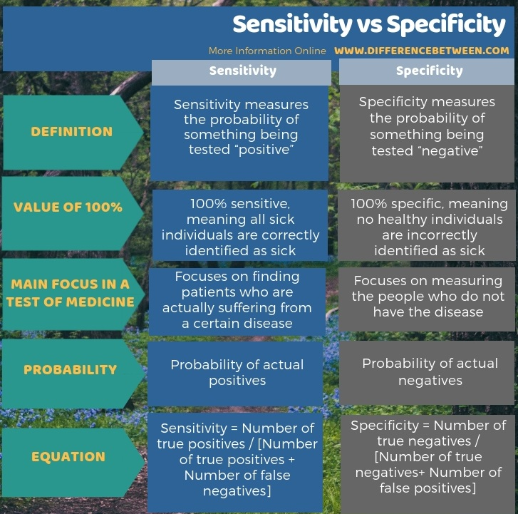 Difference Between Sensitivity and Specificity in Tabular Form