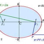 Difference Between Ellipse and Oval