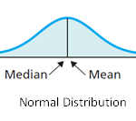 Difference Between Mean, Median and Mode