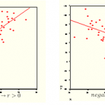 Difference Between Positive Correlation and Negative Correlation