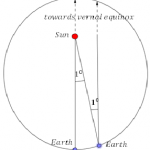 Difference Between Sidereal Day and Solar Day