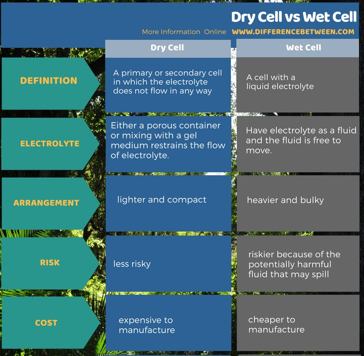 Difference Between Dry Cell and Wet Cell in Tabular Form