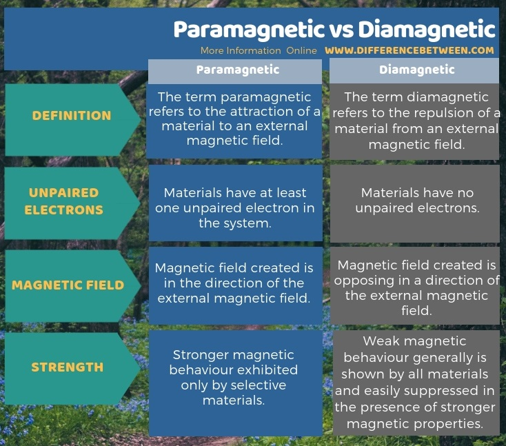 Difference Between Paramagnetic and Diamagnetic in Tabular Form