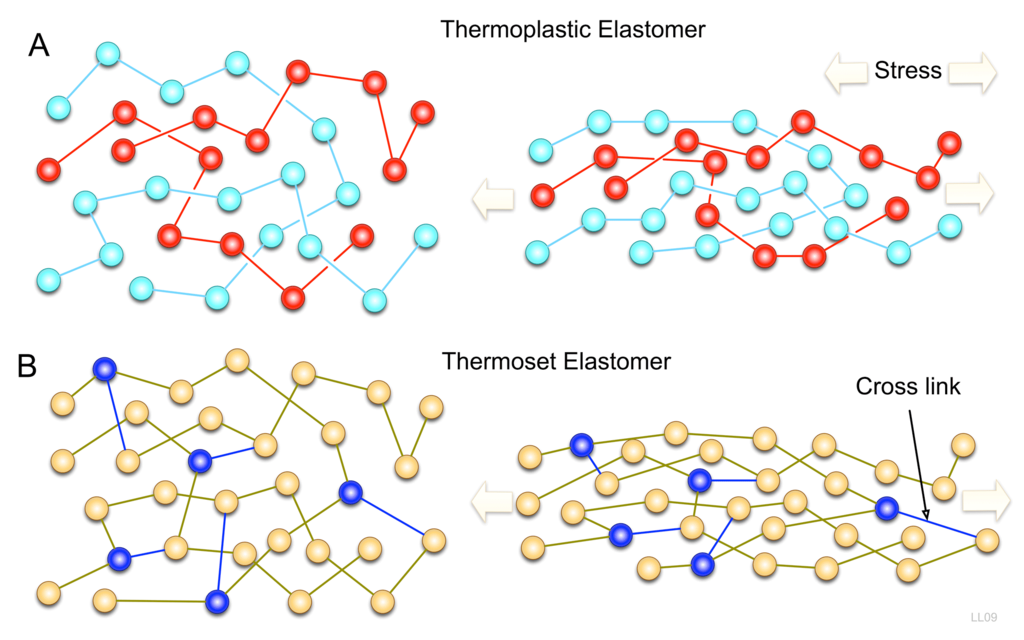 Difference Between Thermoplastic and Thermoset