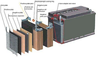 Difference Between Wet Cell Battery fig 1