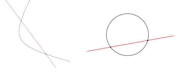 what is secant Definition of secant 1 : a straight line cutting a curve at two or more points 2 : a straight line drawn from the center of a circle through one end of a circular arc to a tangent drawn from the other end of the arc.