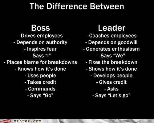 Boss vs Leader | Difference Between