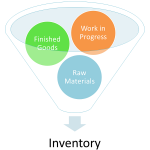 Difference Between Inventory and Assets