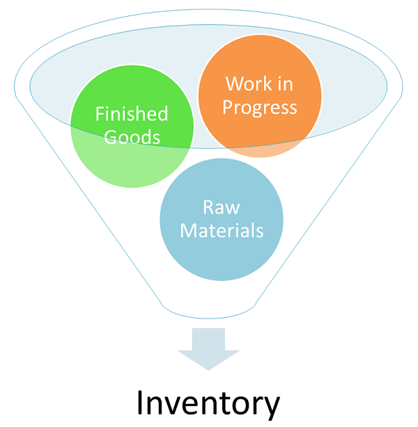 Inventory vs Assets | Difference Between