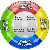 Difference Between Leading and managing a Project