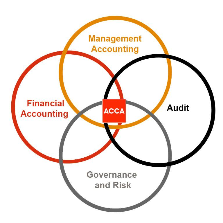 Difference Between CPA and ACCA | ACCA