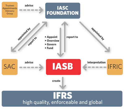Difference Between IAS and IFRS