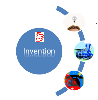 Difference Between Invention and Discovery | Invention