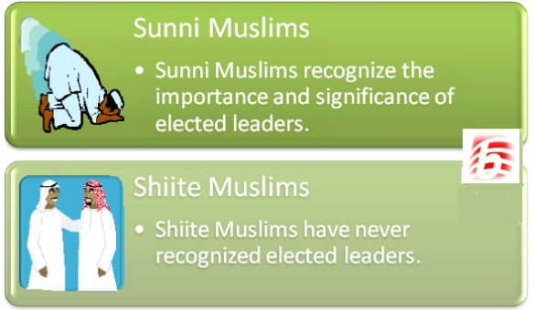 Difference Between Sunni Muslims and Shiite Muslims