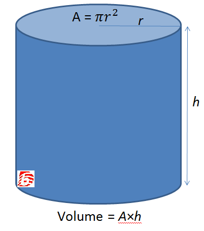 Difference Between Volume and Capacity