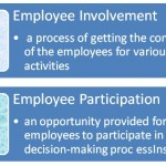 Difference Between Employee Involvement and Employee Participation