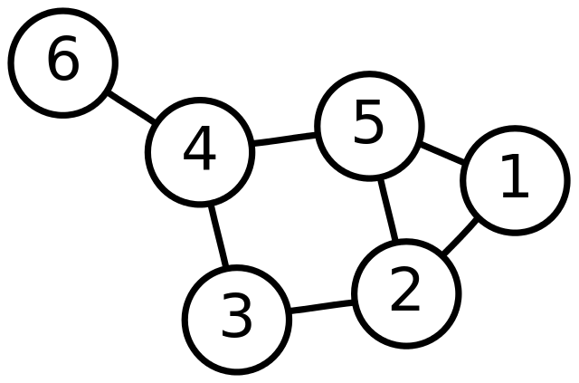 Graph in Data Structure