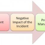 Difference Between Incident Management and Problem Management