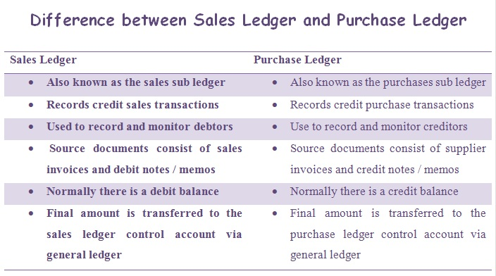 difference between sales ledger and purchase ledger