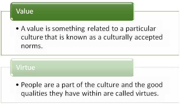 Difference Between Value and Virtue