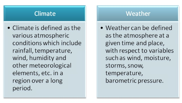 Difference Between Climate and Weather