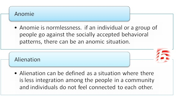 Difference Between Anomie and Alienation