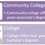 Difference Between Community College and College