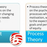 Difference Between Content Theory and Process Theory