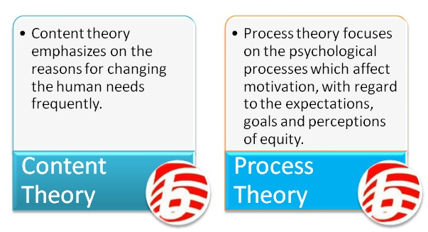content theory of leadership
