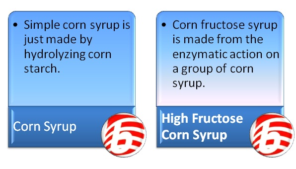 Difference Between Corn Syrup and High Fructose Corn Syrup