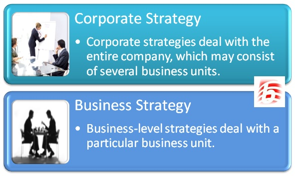 Between Corporate Strategy And Business Strategy