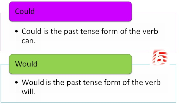 Difference Between Could and Would in English Grammar