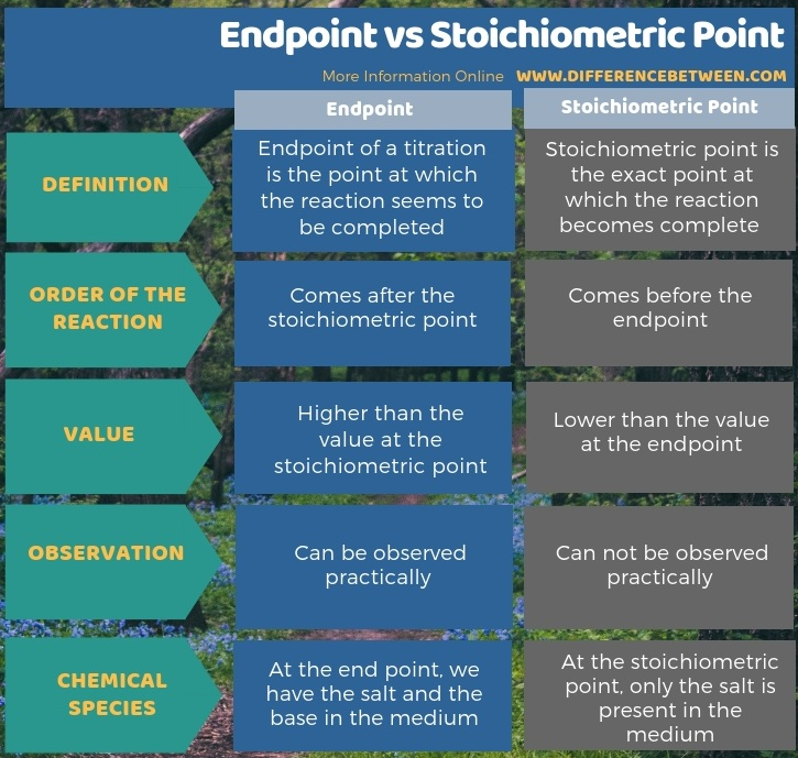 Difference Between Endpoint and Stoichiometric Point - Tabular Form