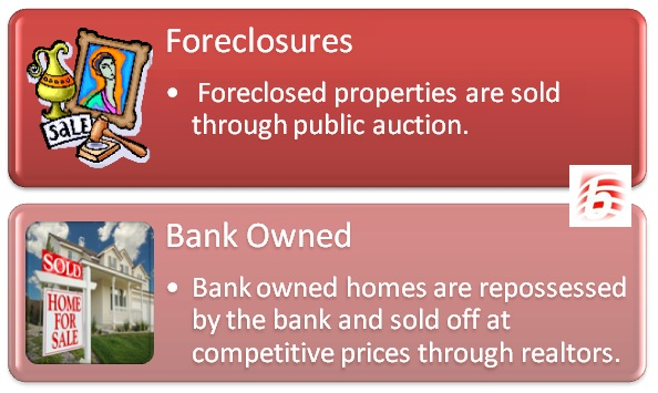 Difference Between Bank Owned And Foreclosure ...