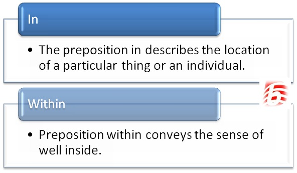 Difference Between In and Within in English Grammar