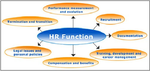 Difference Between Industrial Relations and Human Resource Management
