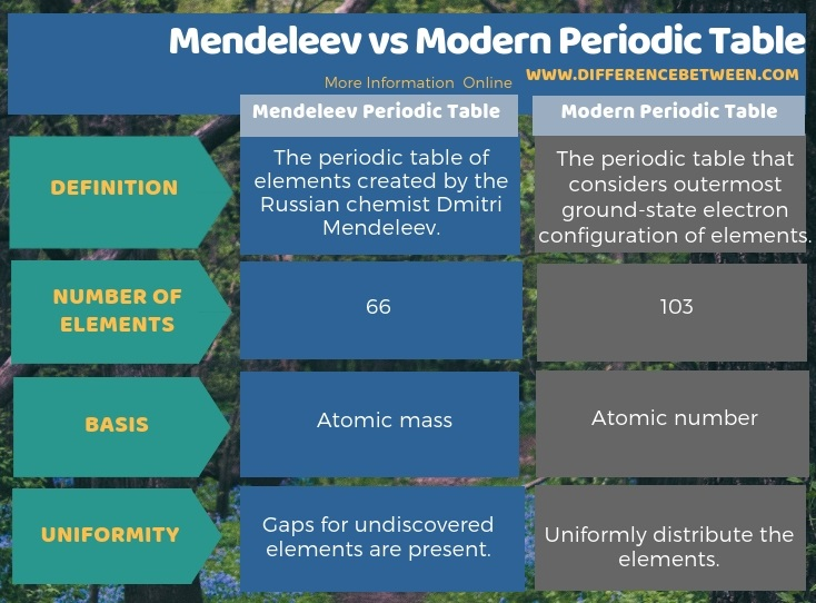 Difference Between Mendeleev and Modern Periodic Table in Tabular Form