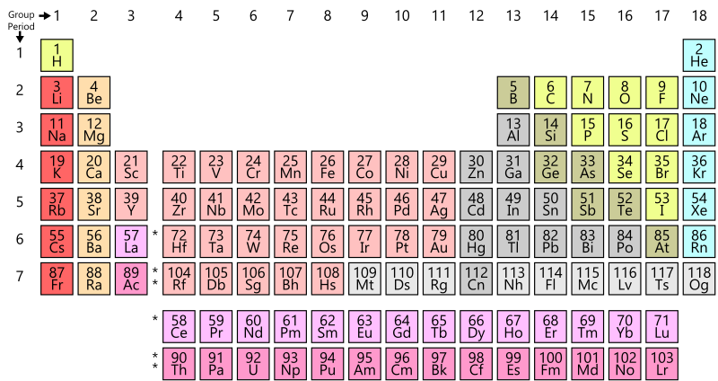 Key Difference Between Mendeleev and Modern Periodic Table