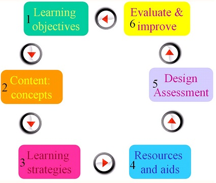 Difference Between Unit Plan and Lesson Plan