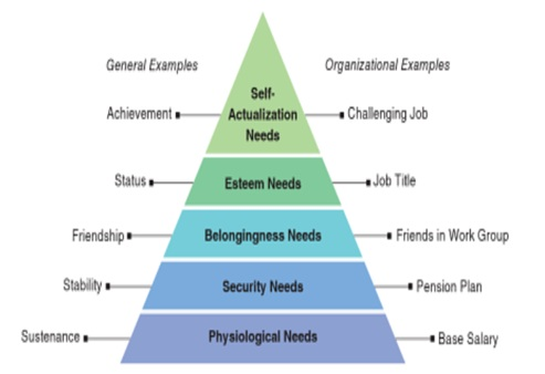 Maslow's Hierarchy of Needs_Difference Between Maslow and Herzberg Theory of Motivation