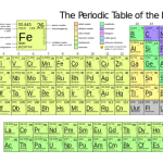 Difference Between Mendeleev and Modern Periodic Table