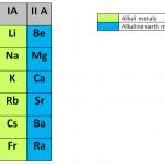 Difference Between Alkali Metals and Alkaline Earth Metals
