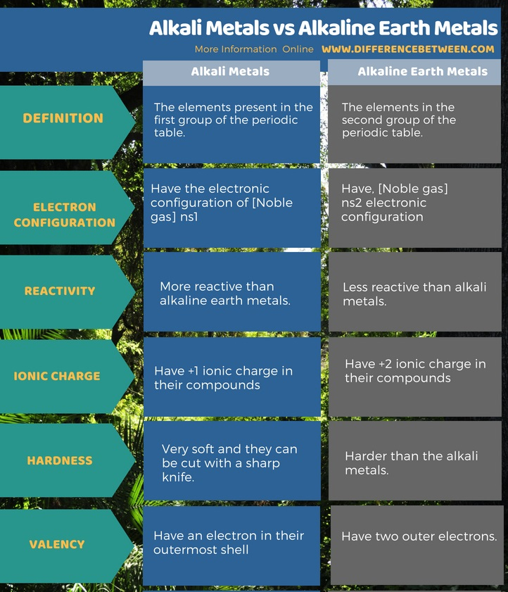 Difference Between Alkali Metals and Alkaline Earth Metals in Tabular Form