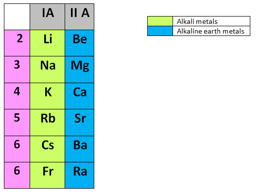 Difference between alkali metals and alkaline earth metals alkali difference between alkali metals and alkaline earth metals urtaz Choice Image