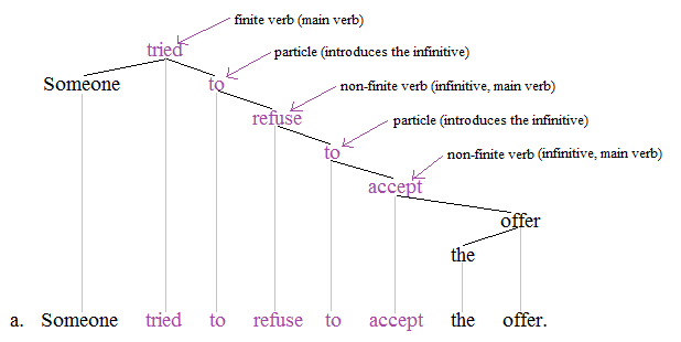 Difference Between Finite and Non-Finite Verbs